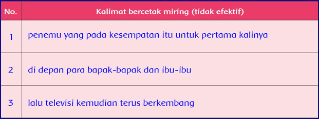 Kunci Jawaban Kelas 6 Tema 3 Subtema 2 Pembelajaran 1 Halaman