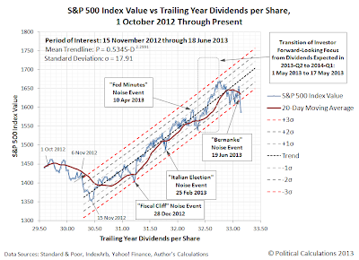 S&P 500 Index Value vs Trailing Year Dividends per Share, 1 October 2012 Through 20 June 2013