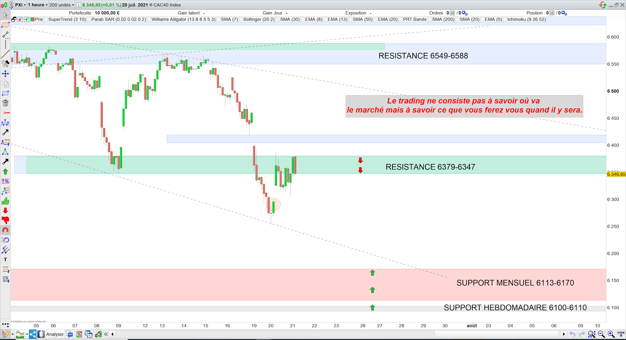 Trading CAC40 20/07/21