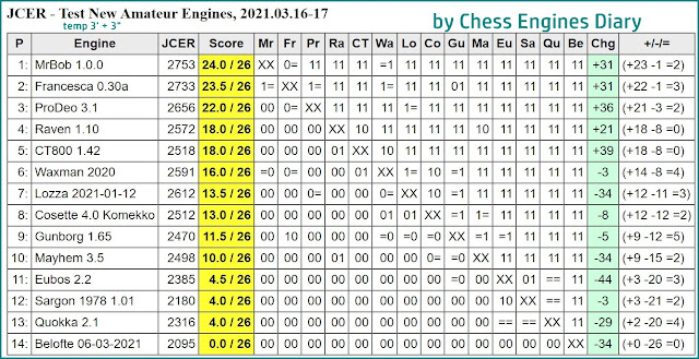 Chess Engines Diary - Tournaments 2021 - Page 4 2021.03.16.JCERTestNewAmateurEngines