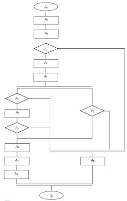 Графический алгоритм системы управления дизель-генератора ДГР-100/750