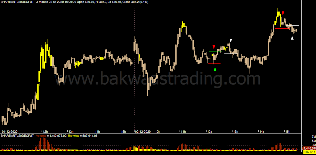 Day-Trading-BHARTIARTL-Price-Action-Chart