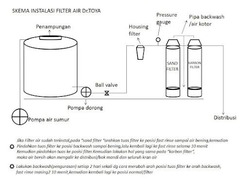 skema pemasangan filter air dua tabung