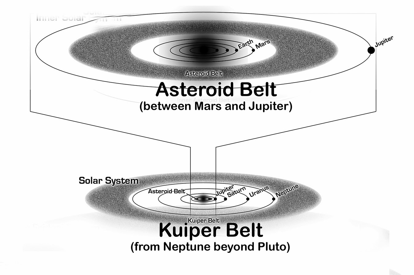 asteroid belt examples - photo #34