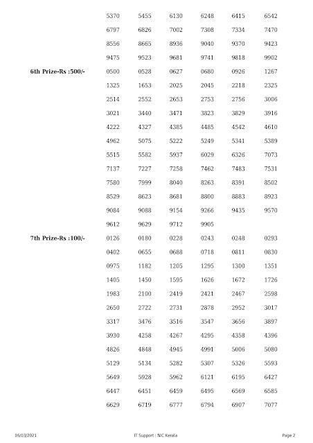 kerala-lottery-result-05-03-2021-nirmal-nr-214-result-pdf_page-0002