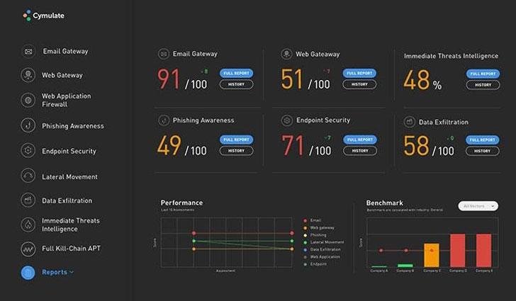 breach cyber attack simulation software