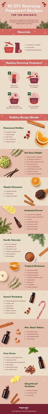 https://www.fragrancex.com/blog/christmas-potpourri/