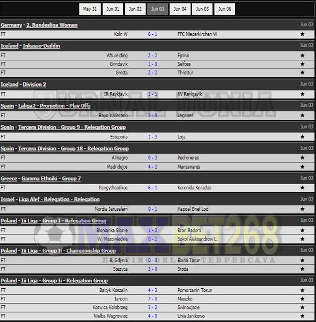 Hasil Pertandingan Sepakbola Tadi Malam, Kamis Tanggal 03 - 04 Juni  2021