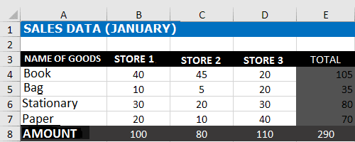 Goods Sales Data for January