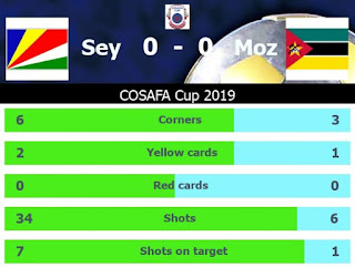 COSAFA 2019 Results