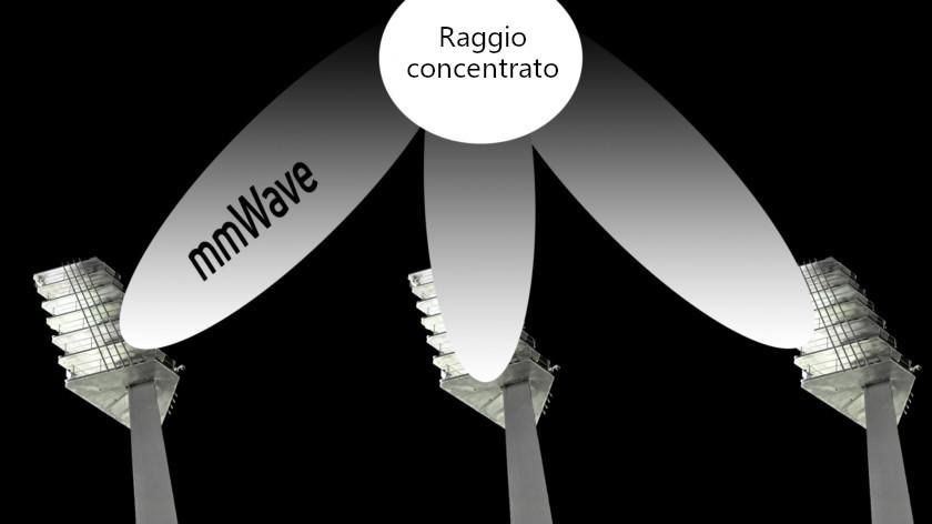 Il raggio concentrato utilizza più segnali mmWave