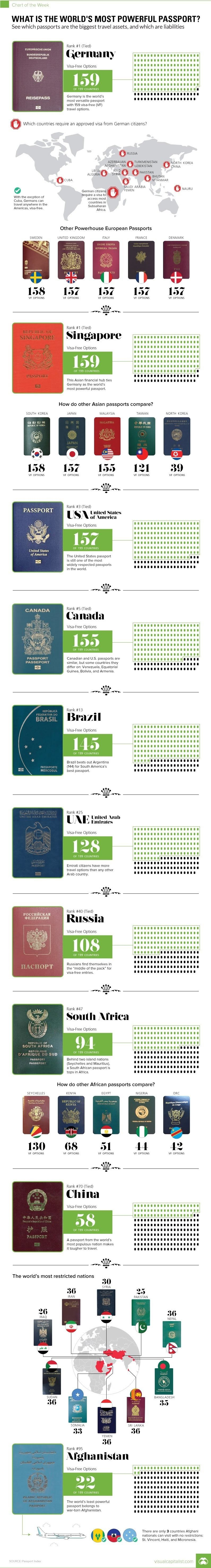 What is the World's Most Powerful Passport? #infographic