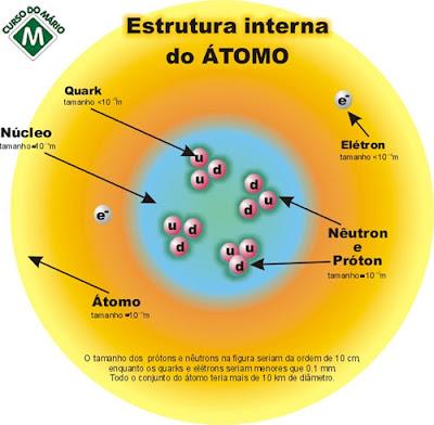 Rugs Blog A Estrutura Do átomo