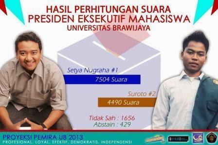 Hasil Perhitungan Suara Calon EM UB 2013