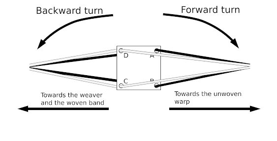 A diagram showing the two different turning directions and how they relate to the position of the weaver