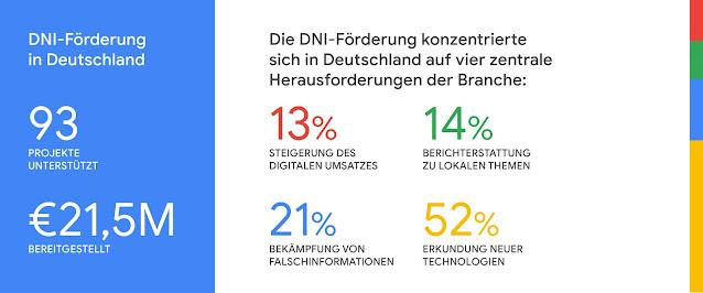 Infografik über die Schwerpunkt-Themen der geförderten deutschen Projekte