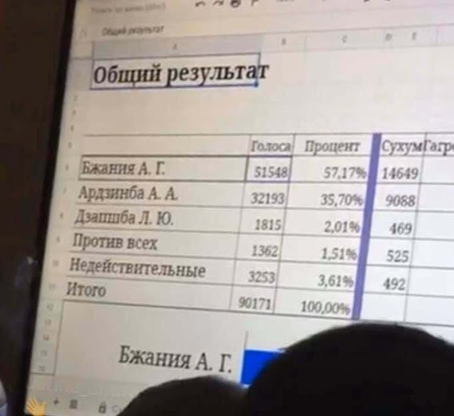 На президентских выборах в Абхазии победил Аслан Бжания