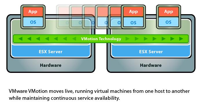 Migração de máquinas virtuais em execução com vMotion