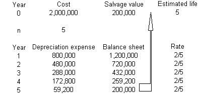 Depreciation Of Fixed Assets: Causes Of Depreciation