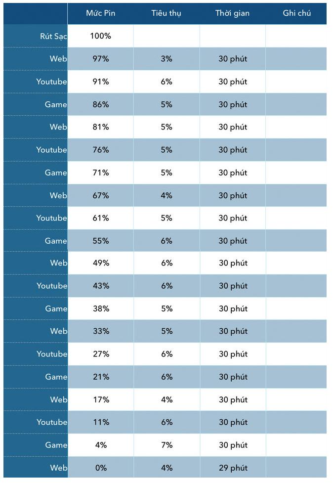 Đánh giá thời lượng Pin của điện thoại Samsung Galaxy J5 Prime