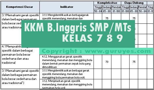 Download KKM Bahasa Inggris Kelas 7 8 9 SMP Revisi Terbaru K13