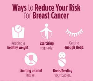 risk of boobs cancer