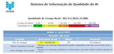 Imagem 2: consulta online da qualidade do ar realizada no dia 9 de novembro de 2016, às 00h28, no sistema Qualar. Os dados são da estação Cetesb localizada no Pico do Jaraguá (clique na imagem para ampliar)