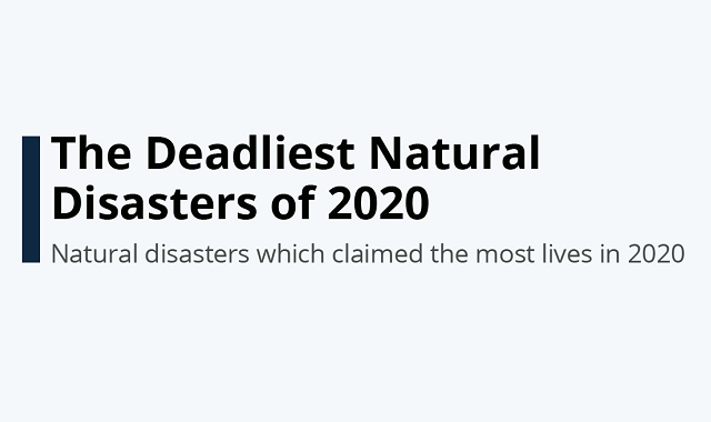 Worst natural disasters of 2020