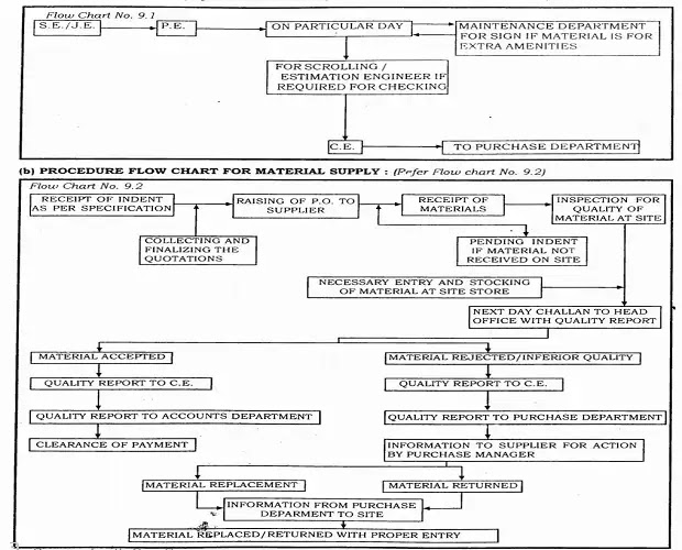 Flow chart for requisition indent submission to purchase department
