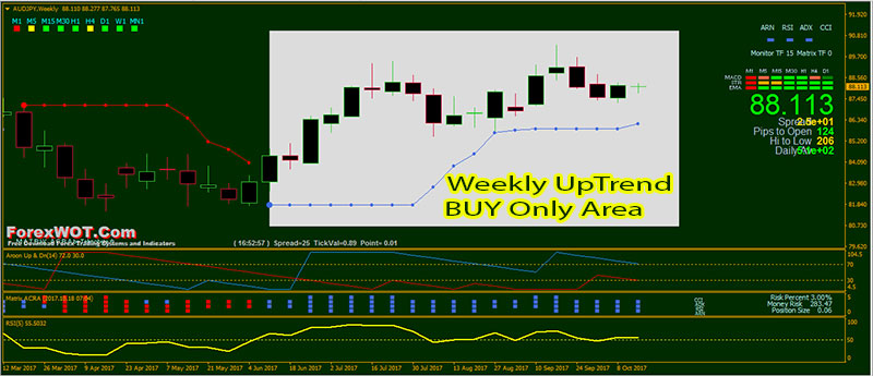 Forex-Multi-Time-Frame-Weekly