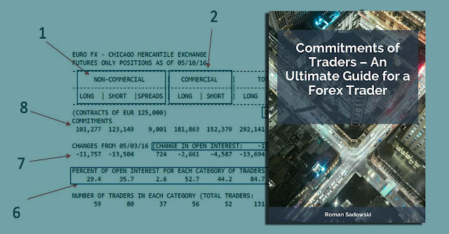ebook Commitments of Traders – An Ultimate Guide by Roman Sadowski