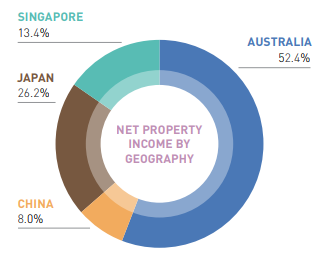 Ascendas Hospitality Trust Net Property Income (NPI) by Geography