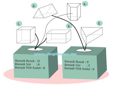 Kelompokkan bangun-bangun ruang berikut berdasarkan banyak rusuk, sisi, dan titik sudutnya! www.simplenews.me