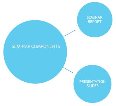 Components of a seminar