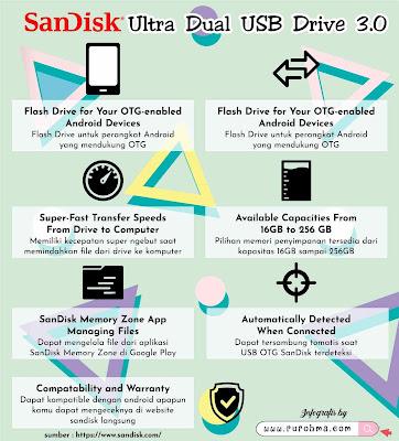 Memori Terbatas dan Penuh pada Smartphone Bukan Lagi Masalah dengan USB OTG SanDisk