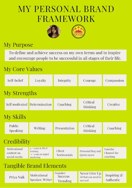 My Personal Brand Framework