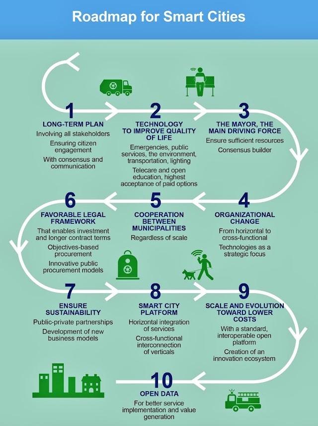 Petajalan dari  #smartcity berbasis #cloud