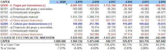 Capex Mercadona 2014-2020