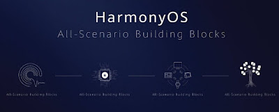 HarmonyOS : Open source operating system for smartphones and smart devices