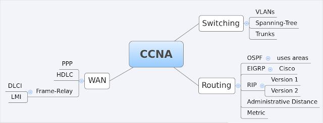 CCNA Mindmap