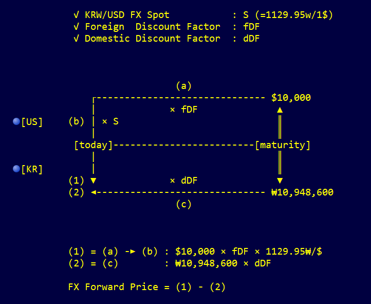Fx forward pricing diagram