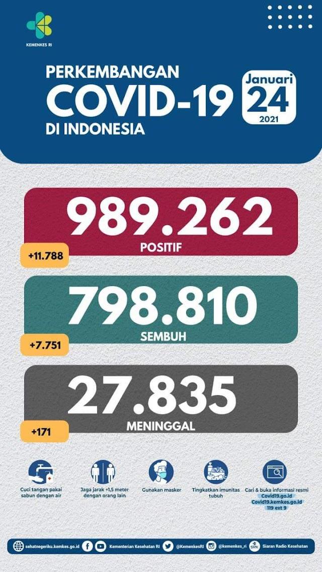 (24 Januari 2021) Jumlah Kasus Covid-19 di Indonesia