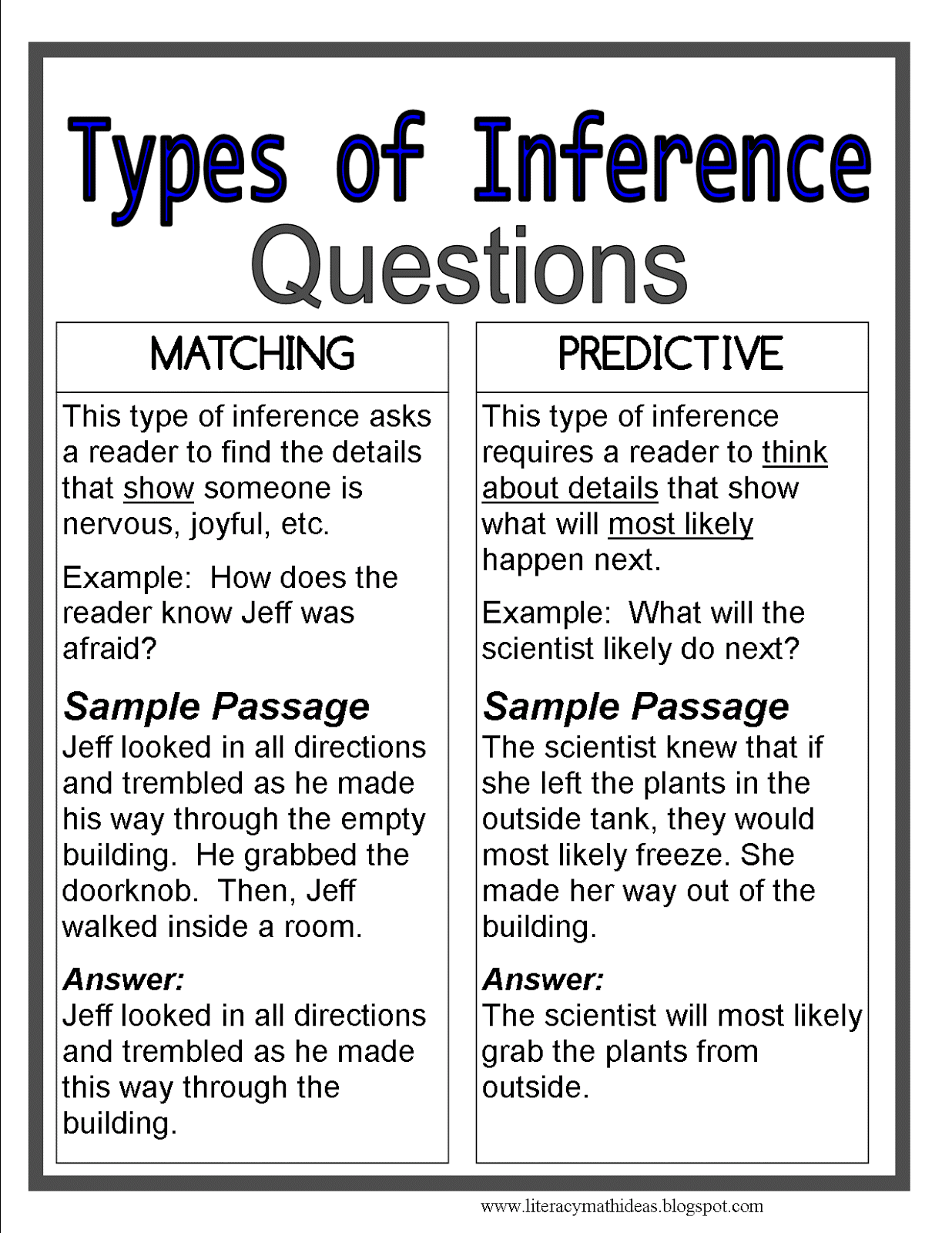 Literacy Amp Math Ideas The Four Most Common Kinds Of