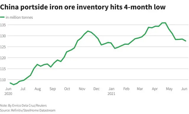 Iron ore inventories in China's seaports are at the lowest level in 4 months