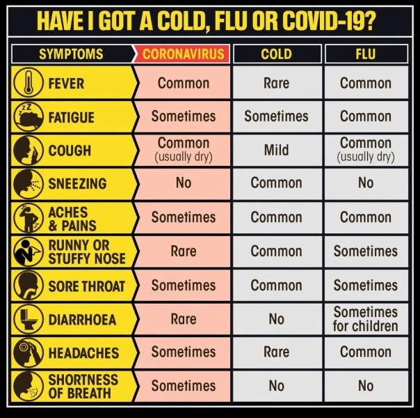 cold flu or covid-19