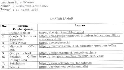 Lampiran Surat Edaran Mendikbud Nomor 36962/MPK.A/2020 Tanggal 17 Maret 2020