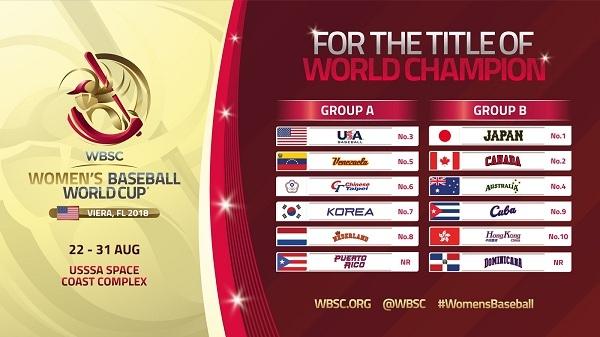 Las 12 naciones clasificadas han sido divididas en dos grupos de seis equipos, e iniciarán la competición con un round-robin.