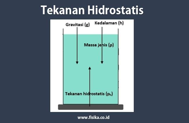 tekanan hidrostatis rumus contoh soal pengertian