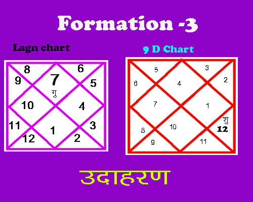 rajyoga 3 formation in chart