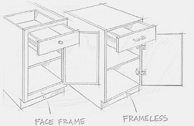 Traditional Cabinets have a Face Frame - Euro Cabinets are Frameless